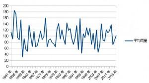 九州北部平均雨量グラフ2015