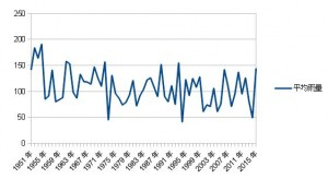 関西含む近畿平均雨量グラフ2015