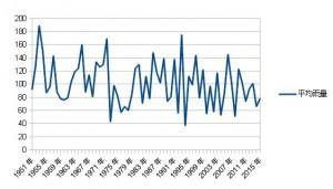 中国地方平均雨量グラフ