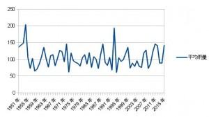四国平均雨量グラフ2015