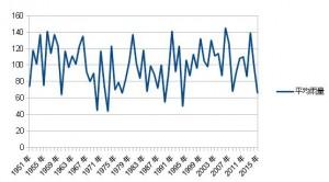 東北南部平均雨量2015