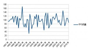 東北北部平均雨量2015