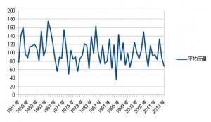 北陸平均雨量グラフ2015